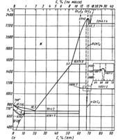 Диаграмма состояния системы углерод-церий (C-Ce)