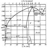 Диаграмма состояния системы углерод-цирконий (C-Zr)