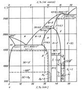 Диаграмма состояния системы углерод-ванадий (C-V)
