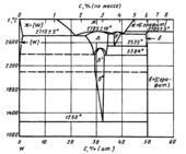 Диаграмма состояния системы углерод-вольфрам (C-W)