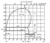 Диаграмма состояния системы висмут-бром (Bi-Br)