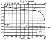 Диаграмма состояния системы висмут-германий (Bi-Ge)