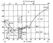 Диаграмма состояния системы висмут-индий (Bi-In)