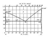 Диаграмма состояния системы висмут-кадмий (Bi-Cd)
