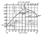 Диаграмма состояния системы висмут-кальций (Bi-Ca)