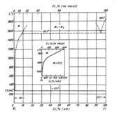 Диаграмма состояния системы висмут-хром (Bi-Cr)