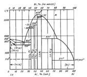 Диаграмма состояния системы висмут-лантан (Bi-La)