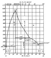 Диаграмма состояния системы висмут-литий (Bi-Li)