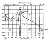 Диаграмма состояния системы висмут-магний (Bi-Mg)