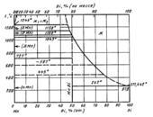 Диаграмма состояния системы висмут-марганец (Bi-Mn)