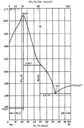 Диаграмма состояния системы висмут-натрий (Bi-Na)