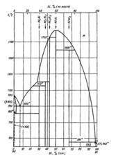 Диаграмма состояния системы висмут-ниодим (Bi-Nd)