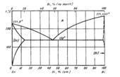 Диаграмма состояния системы висмут-олово (Bi-Sn)