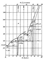 Диаграмма состояния системы висмут-палладий (Bi-Pd)