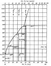 Диаграмма состояния системы висмут-родий (Bi-Rh)