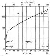 Диаграмма состояния системы висмут-ртуть (Bi-Hg)