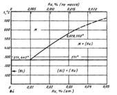 Диаграмма состояния системы висмут-рутений (Bi-Ru)