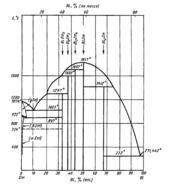 Диаграмма состояния системы висмут-самарий (Bi-Sm)