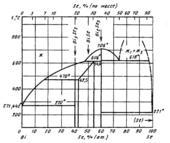 Диаграмма состояния системы висмут-селен (Bi-Se)
