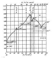 Диаграмма состояния системы висмут-стронций (Bi-Sr)