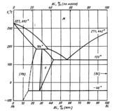 Диаграмма состояния системы висмут-свинец (Bi-Pb)