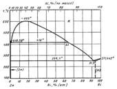 Диаграмма состояния системы висмут-цинк (Bi-Zn)