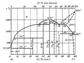 Диаграмма состояния системы висмут-цирконий (Bi-Zr)