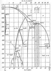 Диаграмма состояния системы железо – алюминий (Fe-Al)