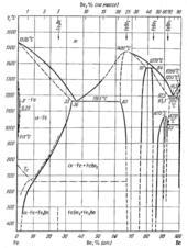 Диаграмма состояния системы железо – бериллий (Fe-Be)