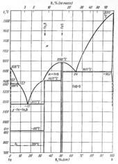 Диаграмма состояния системы железо – бор (Fe-B)