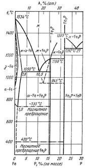 Диаграмма состояния системы железо – фосфор (Fe-P)
