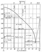 Диаграмма состояния системы железо – гадолиний (Fe-Gd)
