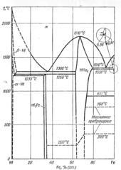 Диаграмма состояния системы железо – гафний (Fe-Hf)