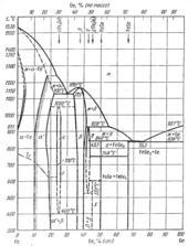 Диаграмма состояния системы железо – германий (Fe-Ge)
