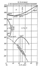 Диаграмма состояния системы железо – хром (Fe-Cr)