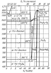 Диаграмма состояния системы железо – кислород (Fe-O)