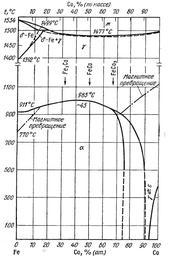 Диаграмма состояния системы железо – кобальт (Fe-Co)