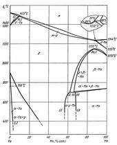 Диаграмма состояния системы железо – марганец (Fe-Mn)