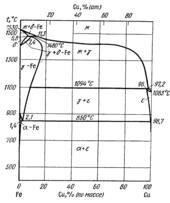 Диаграмма состояния системы железо – медь (Fe-Cu)