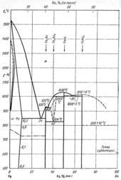 Диаграмма состояния системы железо – мышьяк (Fe-As)