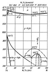 Диаграмма состояния системы железо – никель (Fe-Ni)