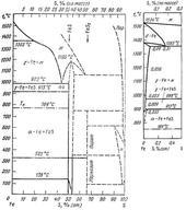 Диаграмма состояния системы железо – сера (Fe-S)