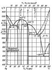 Диаграмма состояния системы железо – титан (Fe-Ti)