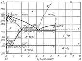 Диаграмма состояния системы железо – углерод (Fe-C)