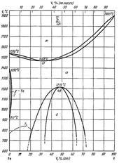 Диаграмма состояния системы железо – ванадий (Fe-V)