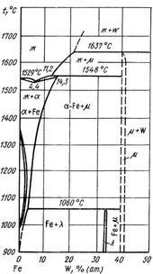 Диаграмма состояния системы железо – вольфрам (Fe-W)