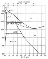 Диаграмма состояния системы железо – золото (Fe-Au)
