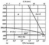 Диаграмма состояния системы золото-фосфор (Au-P)