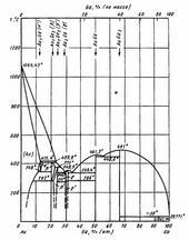 Диаграмма состояния системы золото-галлий (Au-Ga)