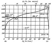 Диаграмма состояния системы золото-кобальт (Au-Co)